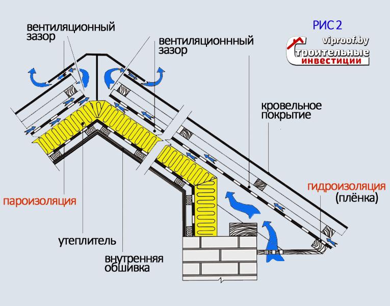 Схема монтажа пленки